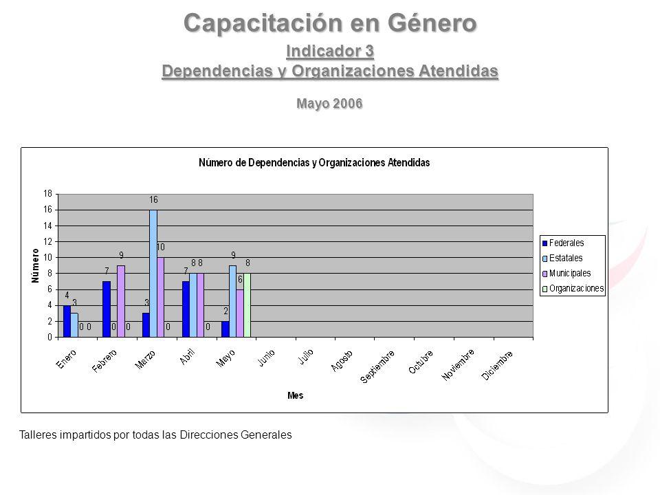 Capacitación en Género Indicador 3 Dependencias y Organizaciones Atendidas Mayo 2006 Talleres impartidos por todas las Direcciones Generales