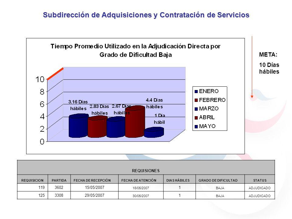 META: 10 Días hábiles Subdirección de Adquisiciones y Contratación de Servicios REQUISIONES REQUISICIONPARTIDAFECHA DE RECEPCIÓNFECHA DE ATENCIÓNDIAS HÁBILESGRADO DE DIFICULTADSTATUS 119360215/05/2007 16/05/2007 1 BAJAADJUDICADO 125330829/05/2007 30/05/2007 1 BAJAADJUDICADO