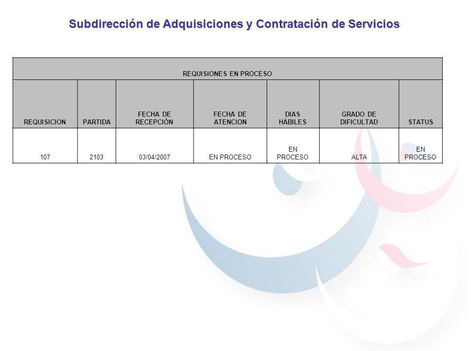 Subdirección de Adquisiciones y Contratación de Servicios REQUISIONES EN PROCESO REQUISICIONPARTIDA FECHA DE RECEPCIÓN FECHA DE ATENCION DIAS HÁBILES GRADO DE DIFICULTADSTATUS 107210303/04/2007EN PROCESO ALTA EN PROCESO