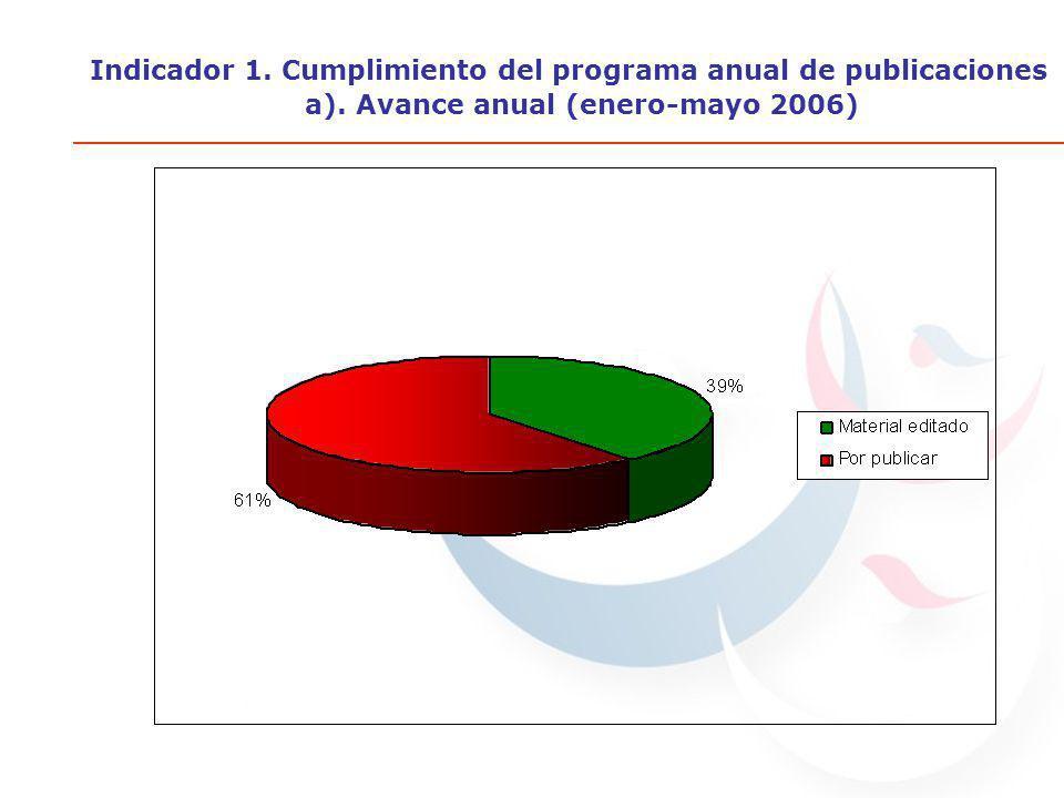 Indicador 1. Cumplimiento del programa anual de publicaciones a). Avance anual (enero-mayo 2006)