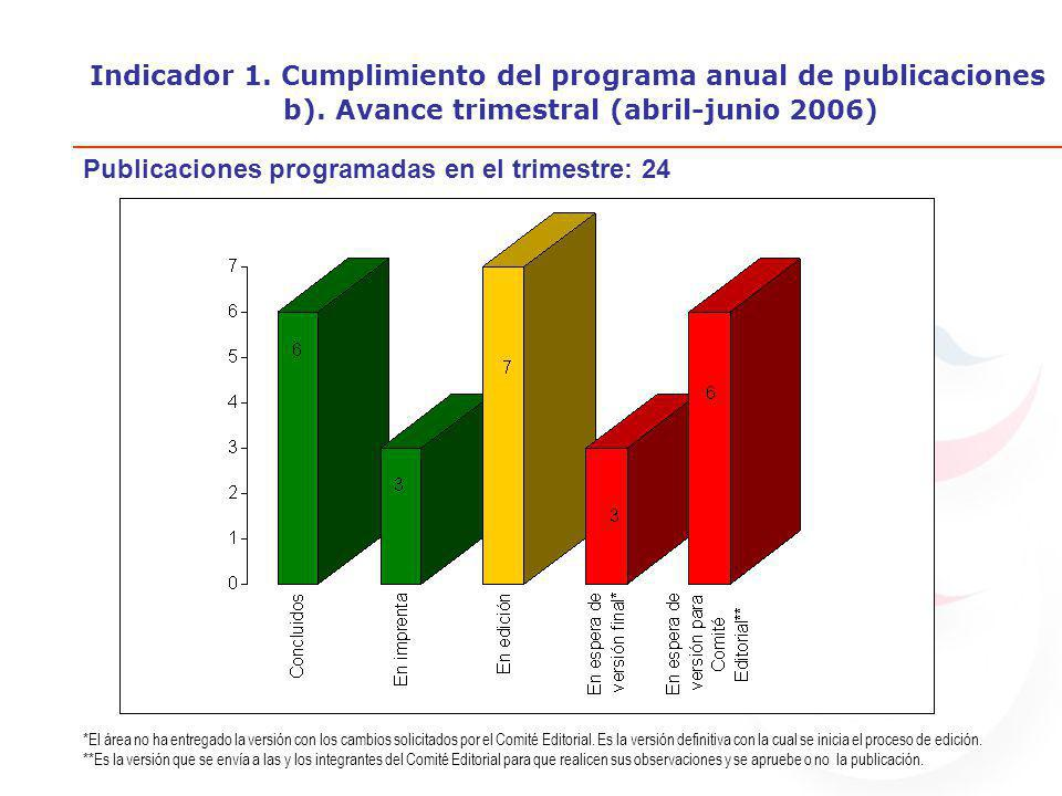 Indicador 1. Cumplimiento del programa anual de publicaciones b).
