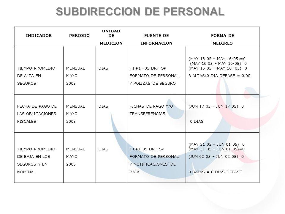 SUBDIRECCION DE PERSONAL INDICADORPERIODO UNIDAD DEFUENTE DEFORMA DE MEDICIONINFORMACIONMEDIRLO TIEMPO PROMEDIOMENSUALDIASF1 P105-DRH-SP (MAY 16 05 – MAY 16-05)=0 DE ALTA ENMAYO FORMATO DE PERSONAL3 ALTAS/0 DIA DEFASE = 0.00 SEGUROS2005 Y POLIZAS DE SEGURO FECHA DE PAGO DEMENSUALDIASFICHAS DE PAGO Y/O(JUN 17 05 – JUN 17 05)=0 LAS OBLIGACIONESMAYO TRANSFERENCIAS FISCALES2005 0 DIAS TIEMPO PROMEDIOMENSUALDIASF1 P1-05-DRH-SP (MAY 31 05 – JUN 01 05)=0 DE BAJA EN LOSMAYO FORMATO DE PERSONAL(JUN 02 05 – JUN 02 05)=0 SEGUROS Y EN2005 Y NOTIFICACIONES DE NOMINA BAJA3 BAJAS = 0 DIAS DEFASE