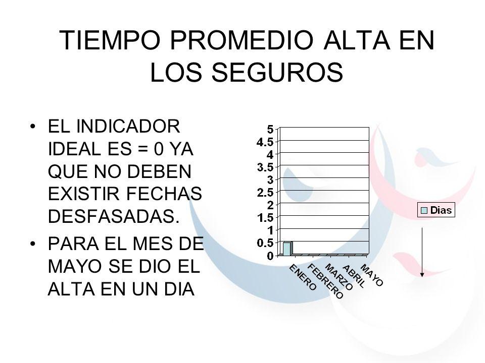 TIEMPO PROMEDIO ALTA EN LOS SEGUROS EL INDICADOR IDEAL ES = 0 YA QUE NO DEBEN EXISTIR FECHAS DESFASADAS.