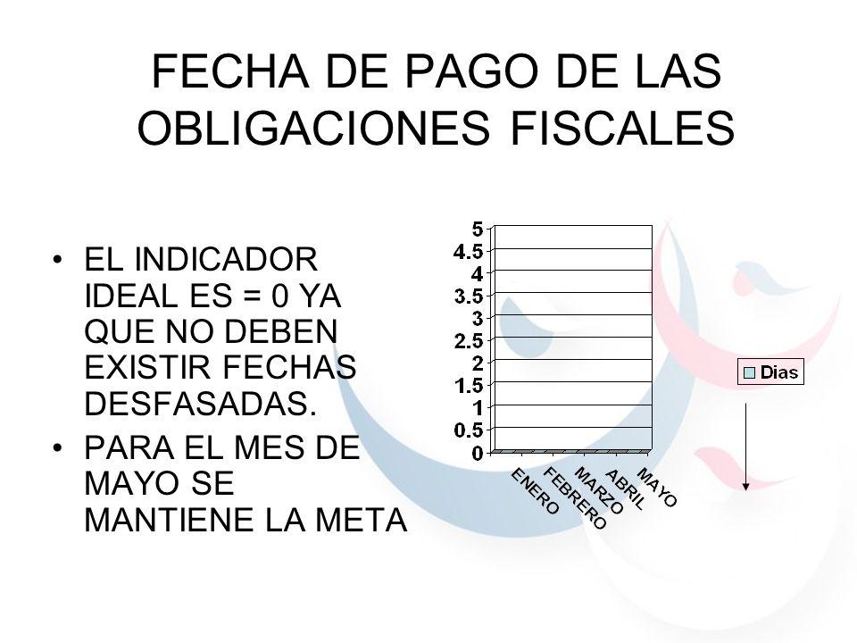 FECHA DE PAGO DE LAS OBLIGACIONES FISCALES EL INDICADOR IDEAL ES = 0 YA QUE NO DEBEN EXISTIR FECHAS DESFASADAS. PARA EL MES DE MAYO SE MANTIENE LA MET