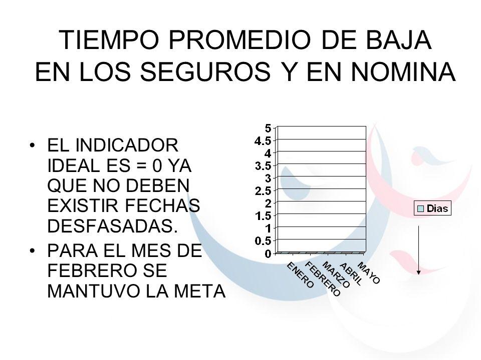 TIEMPO PROMEDIO DE BAJA EN LOS SEGUROS Y EN NOMINA EL INDICADOR IDEAL ES = 0 YA QUE NO DEBEN EXISTIR FECHAS DESFASADAS.