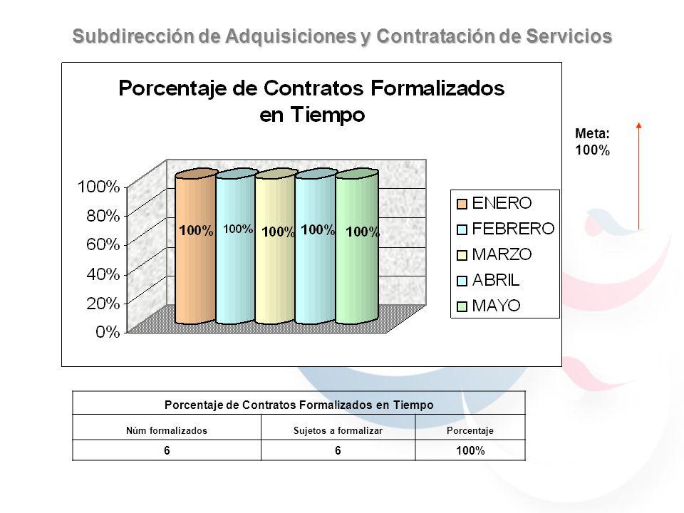 META: 10 Días hábiles Subdirección de Adquisiciones y Contratación de Servicios REQUISIONES MAYO 2006 REQUISICIONFECHA RECEPCIONFECHA DE ATENCIONDIAS HABILES GRADO DE DIFICULTADSTATUS 146*27/04/20062//05/2006 2BAJAADJUDICADA 147*27/04/200602/05/2006 2BAJAADJUDICADA 148*28/04/20068//05/2006 5BAJAADJUDICADA 15615/05/200618/05/20063 BAJAADJUDICADA 15715/05/200617/05/20062 BAJAADJUDICADA LAS REQUISICIONES 146, 147 Y 148 FUERON REPORTADAS EL MES PASADO EN PROCESO, PERO FUERON ATENDIDAS EN TIEMPO Y FORMA