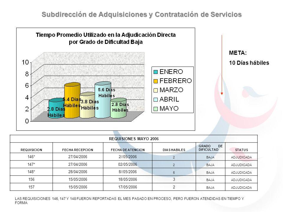 META: 30 Días hábiles Subdirección de Adquisiciones y Contratación de Servicios REQUISIONES MAYO 2006 REQUISICIONFECHA RECEPCIONFECHA DE ATENCIONDIAS HABILESGRADO DE DIFICULTADSTATUS 15917/05/200631/05/200610 MEDIAADJUDICADA REQUISIONES EN PROCESO MAYO 2006 REQUISICIONFECHA RECEPCIONFECHA DE ATENCIONDIAS HABILESGRADO DE DIFICULTADSTATUS 17130/05/2006EN PROCESO MEDIAEN PROCESO