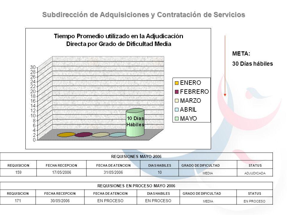 Subdirección de Adquisiciones y Contratación de Servicios 59.7% 40.29% 30.76% 69.23% 59.7% 40.29% 59.7% 40.29% 69.23% 30.76% 90% 70% 100% META: Excelente 100% Excelente (10)Muy bueno (8)Regular (7)Malo (6)Muy Malo (5) ENERO 0100000 FEBRERO 77.7822.22000 MARZO 70102000 ABRIL 63.1636.84000 MAYO 63.1636.84000