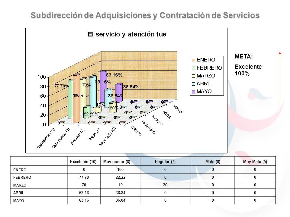 Subdirección de Adquisiciones y Contratación de Servicios 59.7% 40.29% 30.76% 69.23% 59.7% 40.29% JULIOAGOSTO 59.7% 40.29% 69.23% 30.76% 90% 70% 100% SI NO ENEROFEBREROMARZOABRILMAYO SI100 NO00000