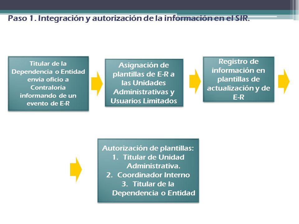 Titular de la Dependencia o Entidad envía oficio a Contraloría informando de un evento de E-R Titular de la Dependencia o Entidad envía oficio a Contr
