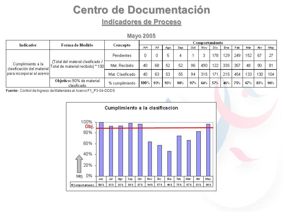 Centro de Documentación Indicadores de Proceso Mayo 2005 Fuente: Control de Ingreso de Materiales al Acervo F1_P3-04-DDDS