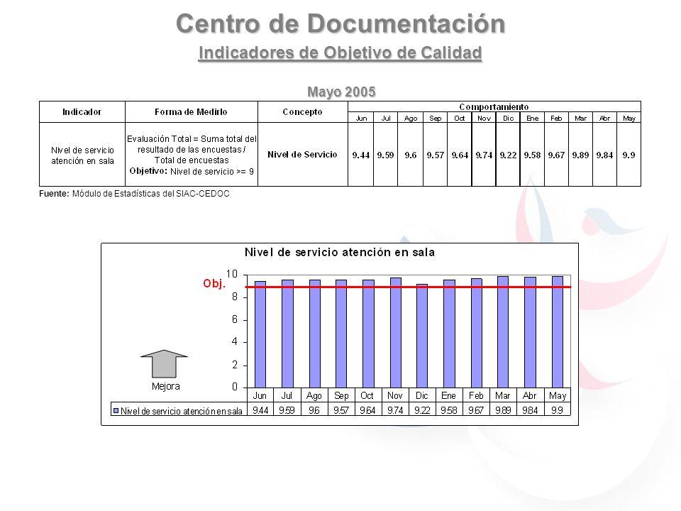 Centro de Documentación Indicadores de Objetivo de Calidad Fuente: Módulo de Estadísticas del SIAC-CEDOC Mayo 2005 IndicadorForma de Medirlo ConceptoConcepto Comportamiento JunJulAgoSepOctNovDicEneFebMarMay Nivel de servicio atención en sala Evaluación Total = Suma total del resultado de las encuestas / Total de encuestas Objetivo: Nivel de servicio >= 9 Nivel de ServicioNivel de Servicio 9.44 9.5 9 9.69.579.649.749.229.589.679.899.9