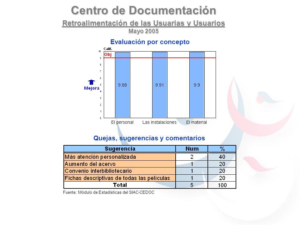Centro de Documentación Retroalimentación de las Usuarias y Usuarios Mayo 2005 Fuente: Módulo de Estadísticas del SIAC-CEDOC Evaluación por concepto Q