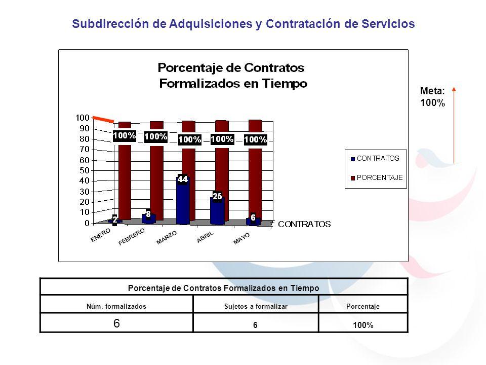 Meta: 100% Porcentaje de Contratos Formalizados en Tiempo Núm.
