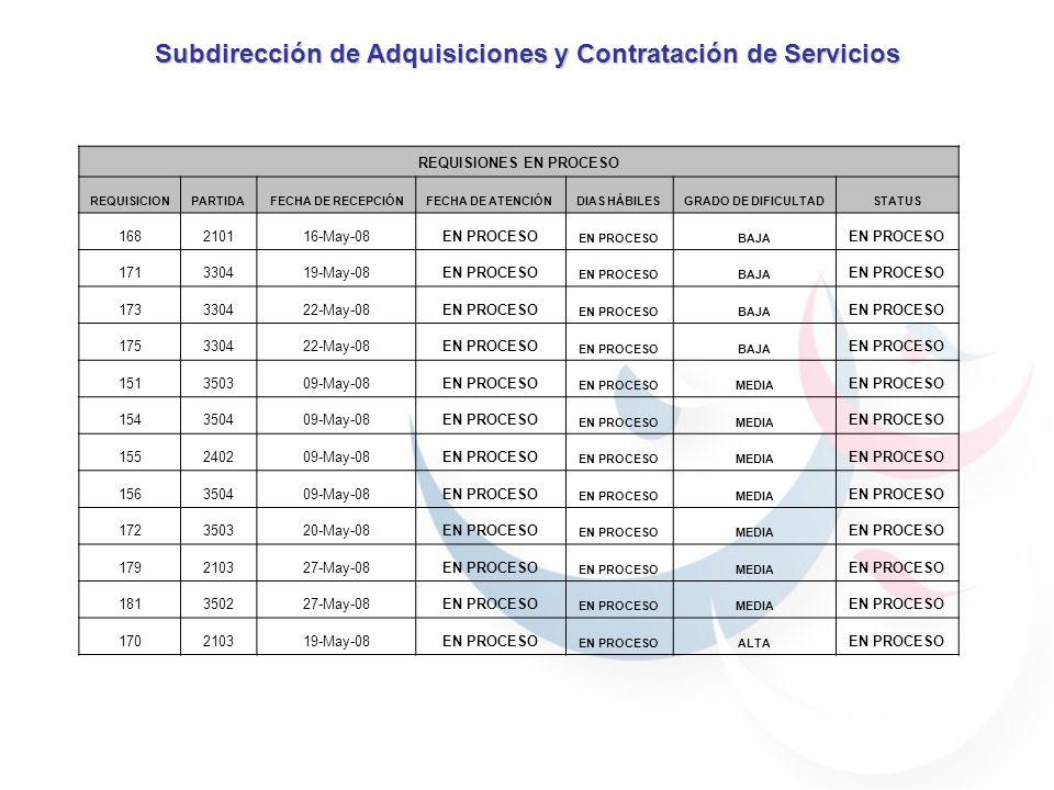 Subdirección de Adquisiciones y Contratación de Servicios REQUISIONES EN PROCESO REQUISICIONPARTIDAFECHA DE RECEPCIÓNFECHA DE ATENCIÓNDIAS HÁBILESGRADO DE DIFICULTADSTATUS 168210116-May-08EN PROCESO BAJA EN PROCESO 171330419-May-08EN PROCESO BAJA EN PROCESO 173330422-May-08EN PROCESO BAJA EN PROCESO 175330422-May-08EN PROCESO BAJA EN PROCESO 151350309-May-08EN PROCESO MEDIA EN PROCESO 154350409-May-08EN PROCESO MEDIA EN PROCESO 155240209-May-08EN PROCESO MEDIA EN PROCESO 156350409-May-08EN PROCESO MEDIA EN PROCESO 172350320-May-08EN PROCESO MEDIA EN PROCESO 179210327-May-08EN PROCESO MEDIA EN PROCESO 181350227-May-08EN PROCESO MEDIA EN PROCESO 170210319-May-08EN PROCESO ALTA EN PROCESO