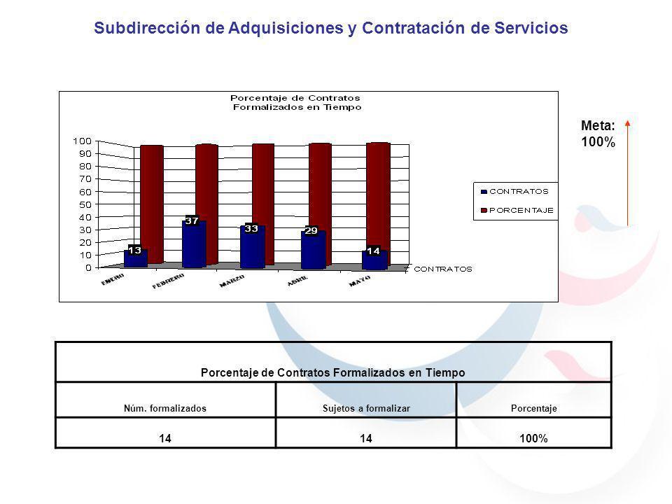 Meta: 100% Porcentaje de Contratos Formalizados en Tiempo Núm. formalizadosSujetos a formalizarPorcentaje 14 100% Subdirección de Adquisiciones y Cont