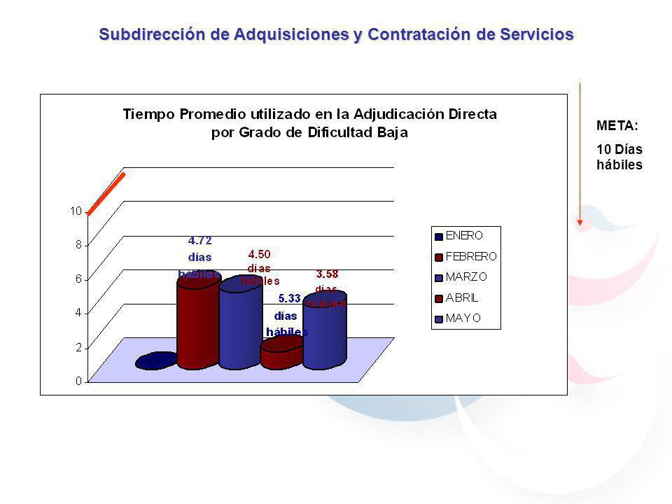 Subdirección de Adquisiciones y Contratación de Servicios REQUISIONES REQUISICIONPARTIDA FECHA DE RECEPCIÓN FECHA DE ATENCIÓNDIAS HÁBILES GRADO DE DIFICULTADSTATUS 212330430/04/200907/05/20093BAJAADJUDICADA 216230207/05/200915/05/20096BAJAADJUDICADA 217330807/05/200918/05/20097BAJAADJUDICADA 220380312/05/200927/05/200911BAJAADJUDICADA 221330811/05/200915/05/20094BAJAADJUDICADA 224330813/05/200915/05/20092BAJAADJUDICADA 229330819/05/200920/05/20091BAJAADJUDICADA 232330419/05/200920/05/20091BAJAADJUDICADA 233330419/05/200921/05/20092BAJAADJUDICADA 235330625/05/200927/05/20092BAJAADJUDICADA 236210126/05/200928/05/20092BAJAADJUDICADA 239210327/05/200929/05/20092BAJAADJUDICADA