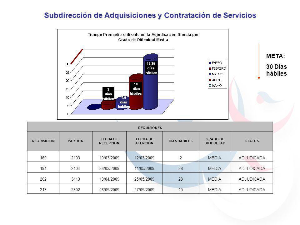Subdirección de Adquisiciones y Contratación de Servicios META: 30 Días hábiles REQUISIONES REQUISICIONPARTIDA FECHA DE RECEPCIÓN FECHA DE ATENCIÓN DI