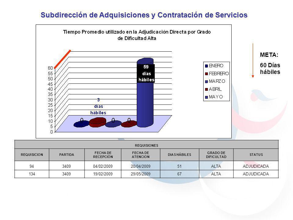 Subdirección de Adquisiciones y Contratación de Servicios REQUISIONES REQUISICIONPARTIDA FECHA DE RECEPCIÓN FECHA DE ATENCION DIAS HÁBILES GRADO DE DIFICULTAD STATUS 94340904/02/200920/04/200951ALTAADJUDICADA 134340919/02/200929/05/200967ALTAADJUDICADA META: 60 Días hábiles