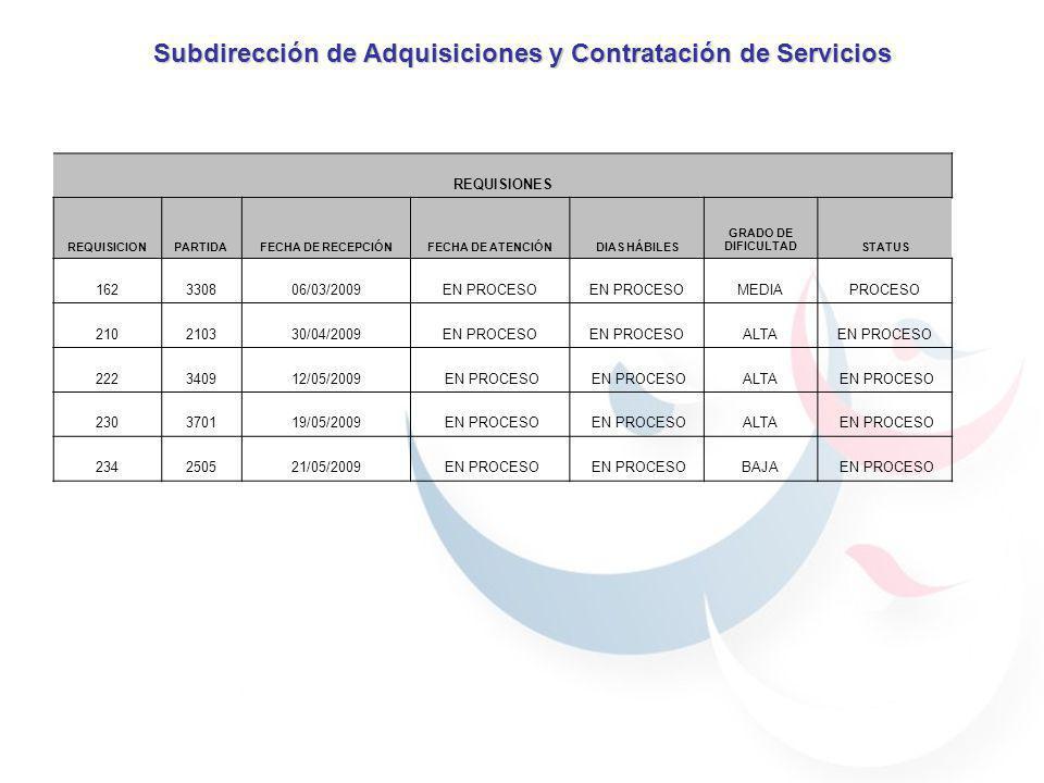 Subdirección de Adquisiciones y Contratación de Servicios REQUISIONES REQUISICIONPARTIDAFECHA DE RECEPCIÓNFECHA DE ATENCIÓNDIAS HÁBILES GRADO DE DIFICULTADSTATUS 162330806/03/2009EN PROCESO MEDIAPROCESO 210210330/04/2009EN PROCESO ALTAEN PROCESO 222340912/05/2009 EN PROCESO ALTA EN PROCESO 230370119/05/2009 EN PROCESO ALTA EN PROCESO 234250521/05/2009 EN PROCESO BAJA EN PROCESO