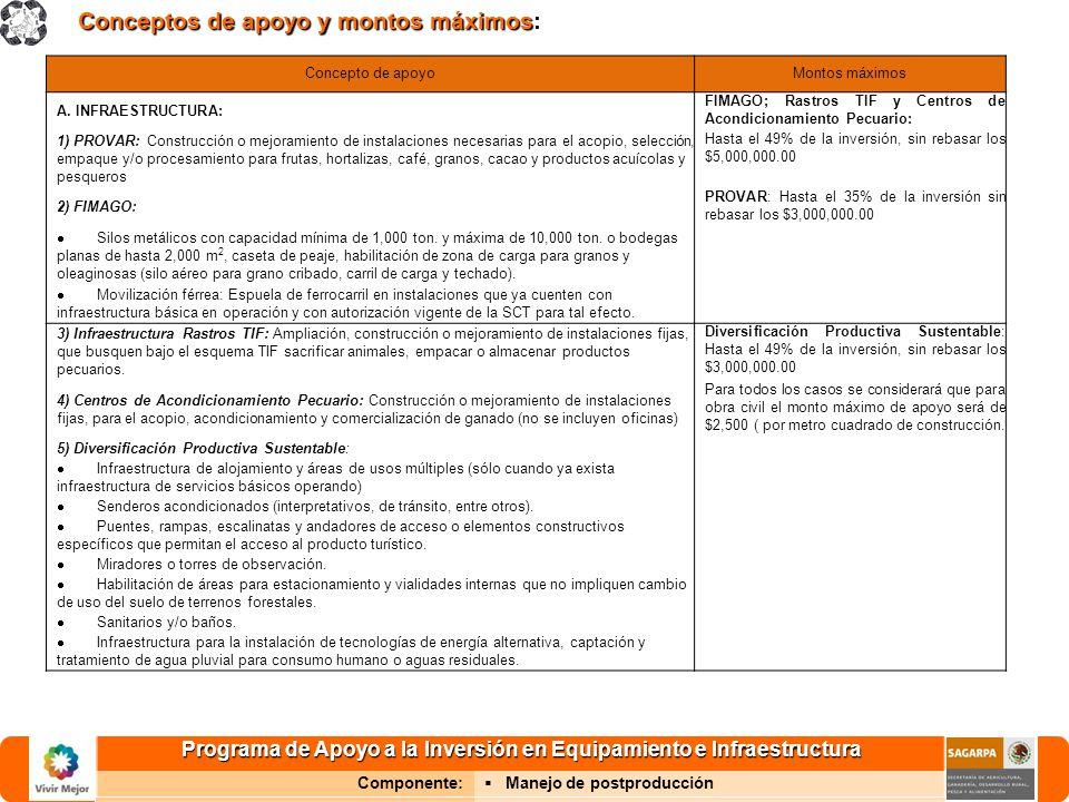 Programa de Apoyo a la Inversión en Equipamiento e Infraestructura Componente: Manejo de postproducción Conceptos de apoyo y montos máximos Conceptos
