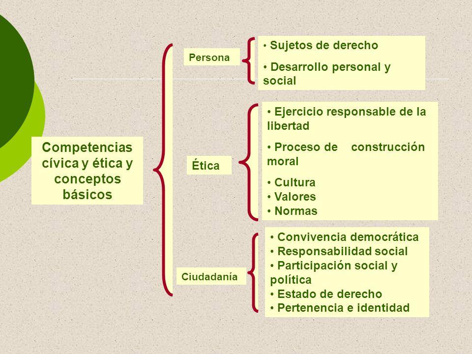 Competencias cívica y ética y conceptos básicos Persona Ética Ciudadanía Sujetos de derecho Desarrollo personal y social Ejercicio responsable de la l