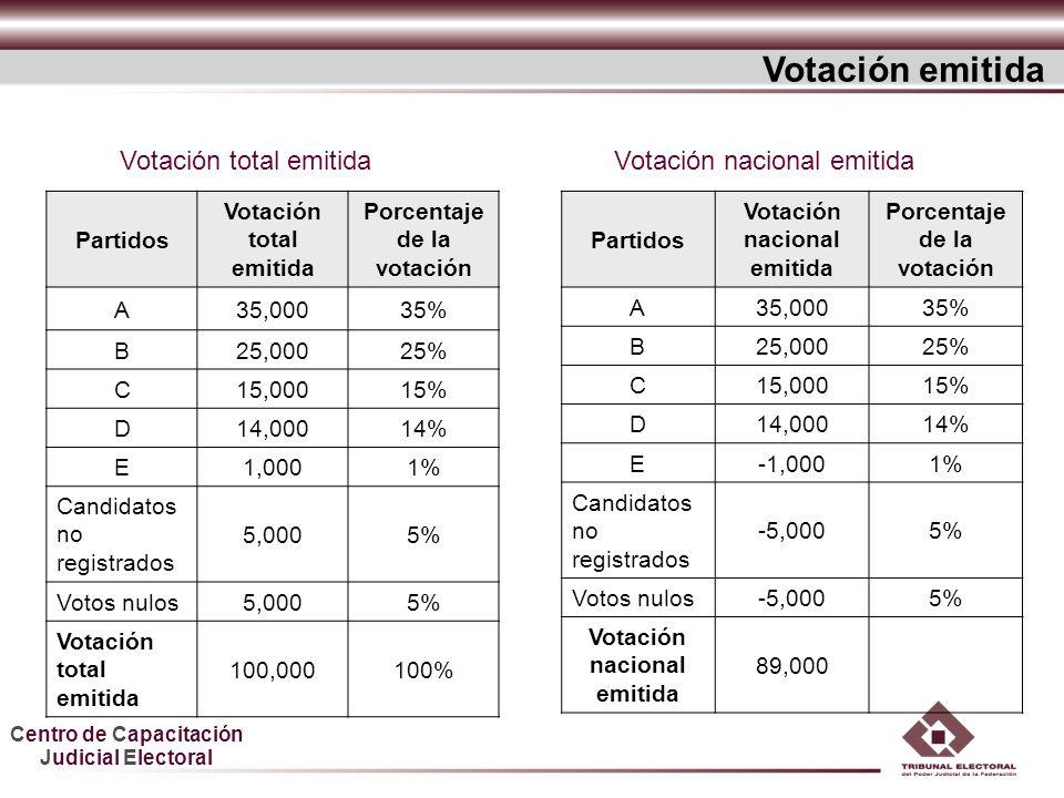 Centro de Capacitación Judicial Electoral Partidos Votación total emitida Porcentaje de la votación A35,00035% B25,00025% C15,00015% D14,00014% E1,000
