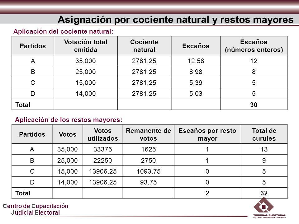 Centro de Capacitación Judicial Electoral Partidos Votación total emitida Cociente natural Escaños (números enteros) A35,0002781.2512,5812 B25,0002781