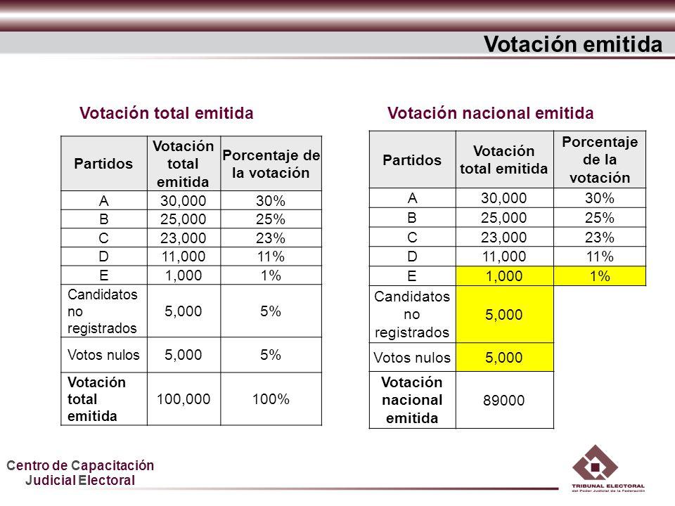 Centro de Capacitación Judicial Electoral Votación total emitida Votación emitida Votación nacional emitida Partidos Votación total emitida Porcentaje