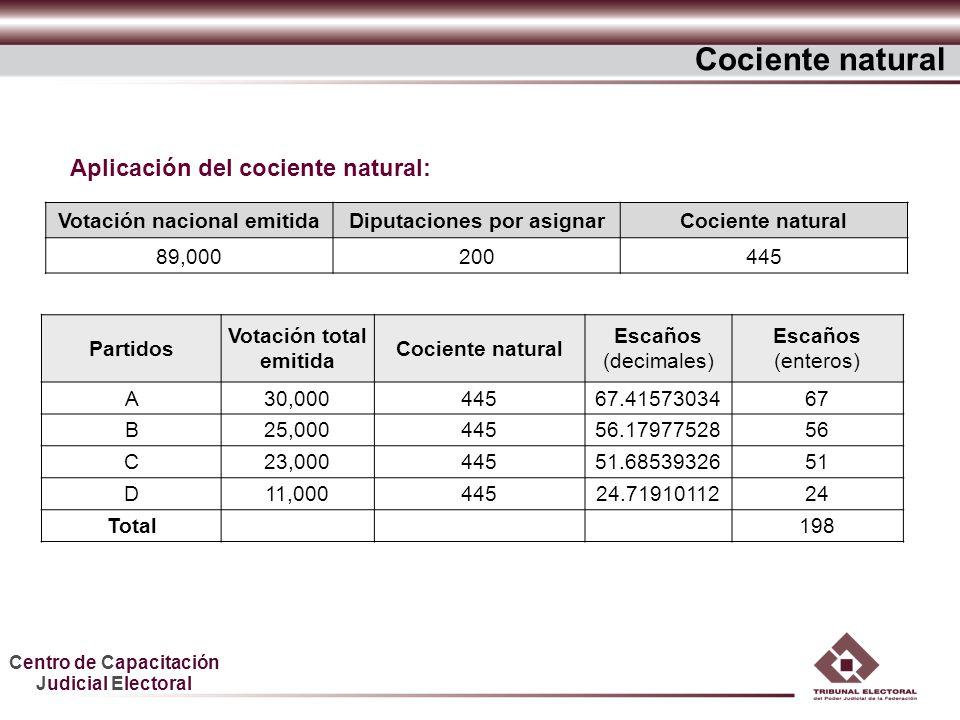 Centro de Capacitación Judicial Electoral Votación nacional emitidaDiputaciones por asignarCociente natural 89,000200445 Aplicación del cociente natur
