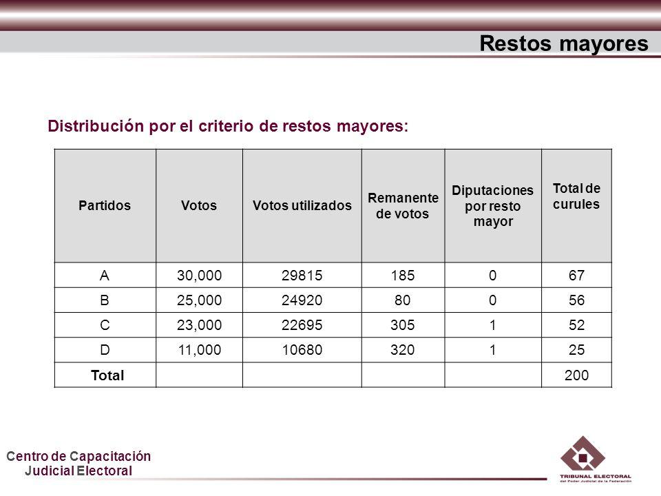 Centro de Capacitación Judicial Electoral Distribución por el criterio de restos mayores: Restos mayores PartidosVotosVotos utilizados Remanente de vo
