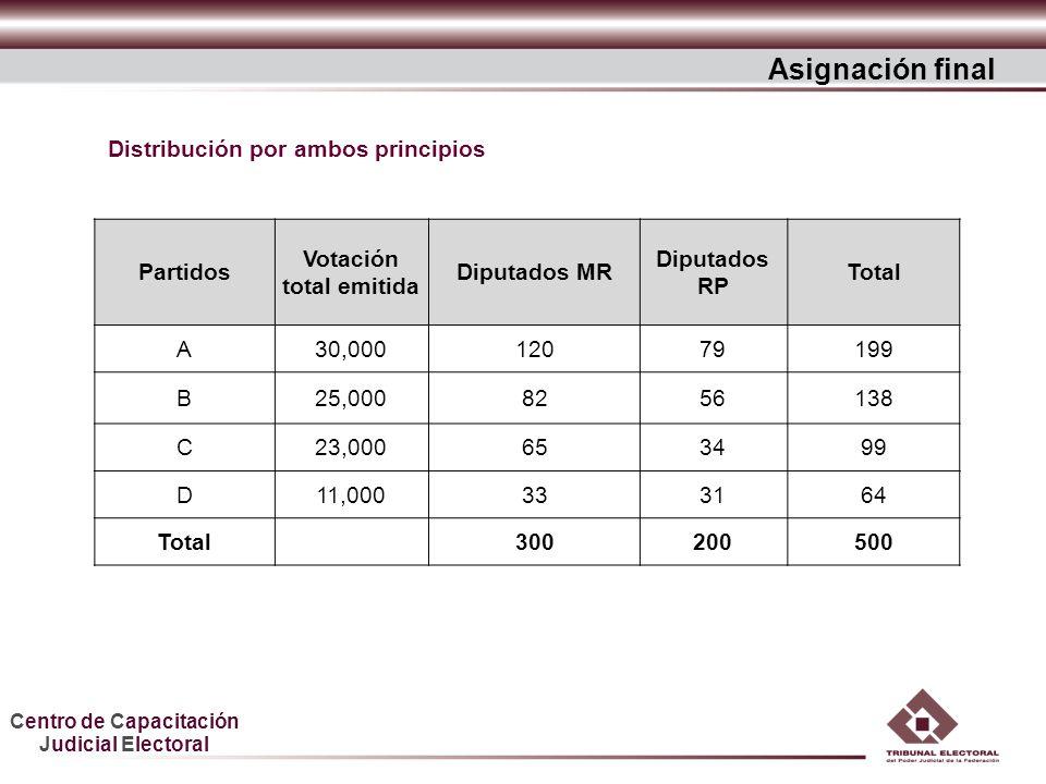 Centro de Capacitación Judicial Electoral Asignación final Partidos Votación total emitida Diputados MR Diputados RP Total A30,00012079199 B25,0008256