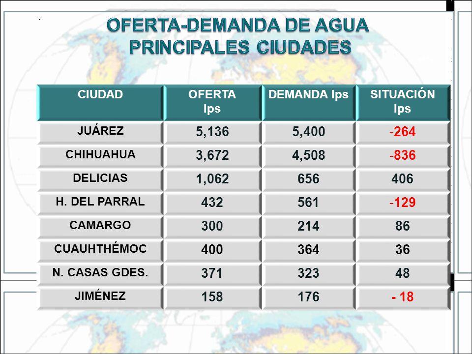 40% CIUDADOFERTA lps DEMANDA lpsSITUACIÓN lps JUÁREZ 5,1365,400-264 CHIHUAHUA 3,6724,508-836 DELICIAS 1,062656406 H. DEL PARRAL 432561-129 CAMARGO 300