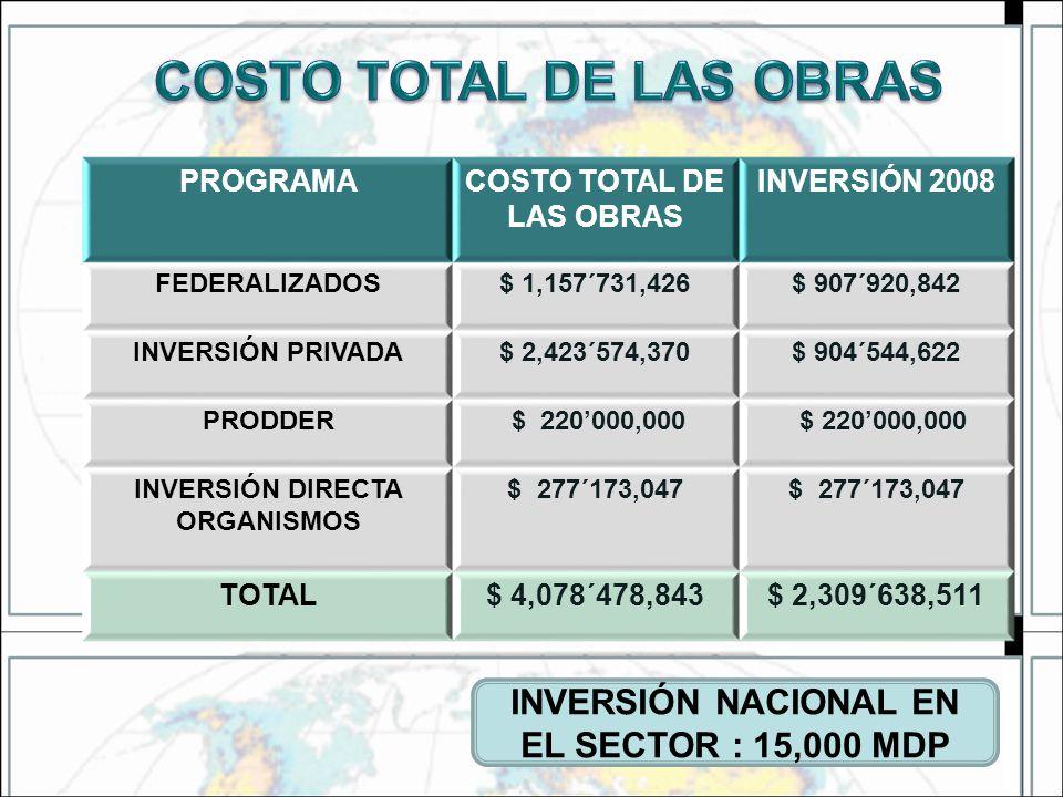 INVERSIÓN NACIONAL EN EL SECTOR : 15,000 MDP PROGRAMACOSTO TOTAL DE LAS OBRAS INVERSIÓN 2008 FEDERALIZADOS$ 1,157´731,426$ 907´920,842 INVERSIÓN PRIVA