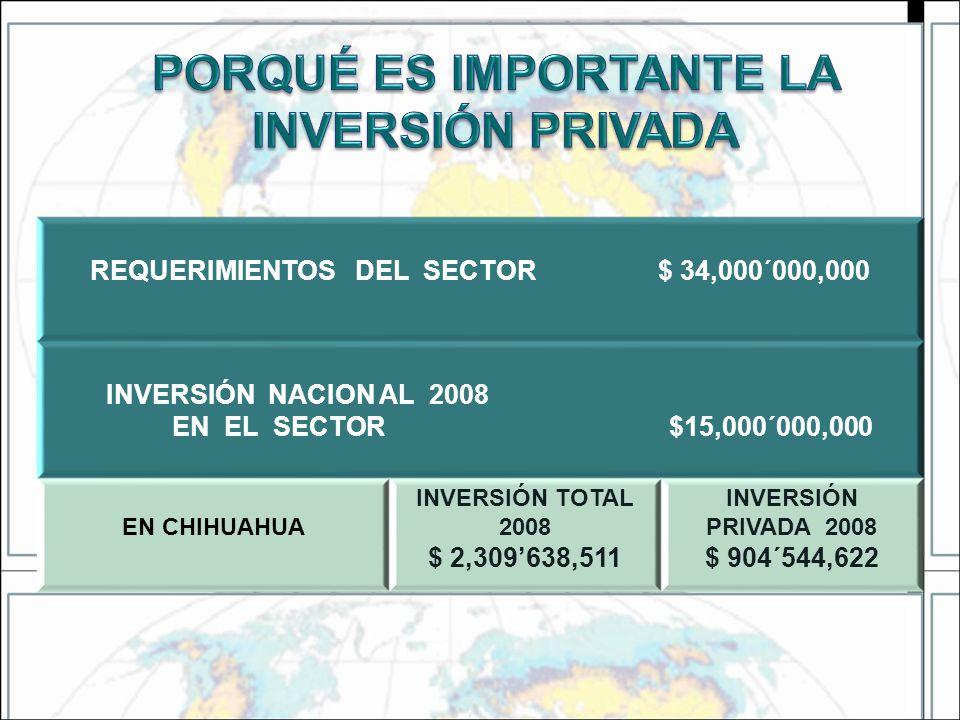 REQUERIMIENTOS DEL SECTOR $ 34,000´000,000 INVERSIÓN NACION AL 2008 EN EL SECTOR $15,000´000,000 EN CHIHUAHUA INVERSIÓN TOTAL 2008 $ 2,309638,511 INVE