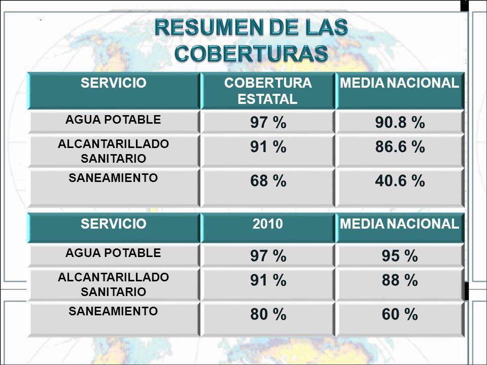40% SERVICIOCOBERTURA ESTATAL MEDIA NACIONAL AGUA POTABLE 97 %90.8 % ALCANTARILLADO SANITARIO 91 %86.6 % SANEAMIENTO 68 %40.6 % SERVICIO2010MEDIA NACI