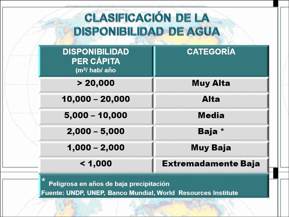 DISPONIBILIDAD PER CÁPITA (m 3 / hab/ año CATEGORÍA > 20,000Muy Alta 10,000 – 20,000Alta 5,000 – 10,000Media 2,000 – 5,000Baja * 1,000 – 2,000Muy Baja