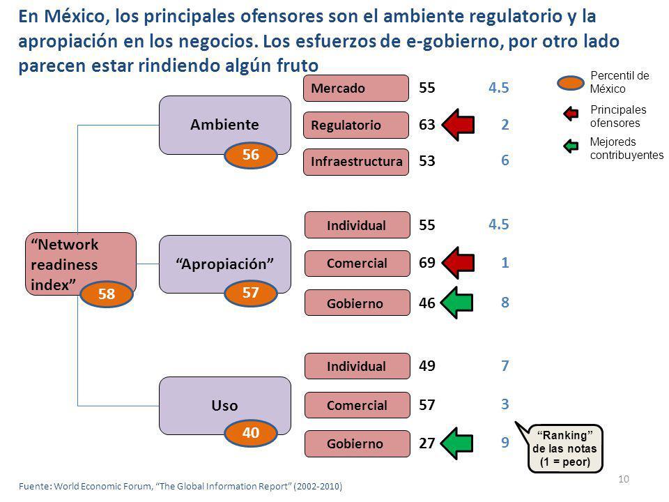 10 Mercado Regulatorio Infraestructura Individual Comercial Gobierno Individual Comercial Gobierno AmbienteApropiaciónUso Network readiness index 55 63 53 55 69 46 49 57 27 40575658 Percentil de México Principales ofensores Mejoreds contribuyentes 4.5 2 6 1 8 7 3 9 Ranking de las notas (1 = peor) En México, los principales ofensores son el ambiente regulatorio y la apropiación en los negocios.