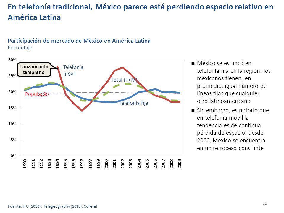 En telefonía tradicional, México parece está perdiendo espacio relativo en América Latina 11 Fuente: ITU (2010); Telegeography (2010), Coferel Participación de mercado de México en América Latina Porcentaje Telefonía fija Telefonía móvil Total (F+M) População México se estancó en telefonía fija en la región: los mexicanos tienen, en promedio, igual número de líneas fijas que cualquier otro latinoamericano Sin embargo, es notorio que en telefonía móvil la tendencia es de continua pérdida de espacio: desde 2002, México se encuentra en un retroceso constante Lanzamiento temprano