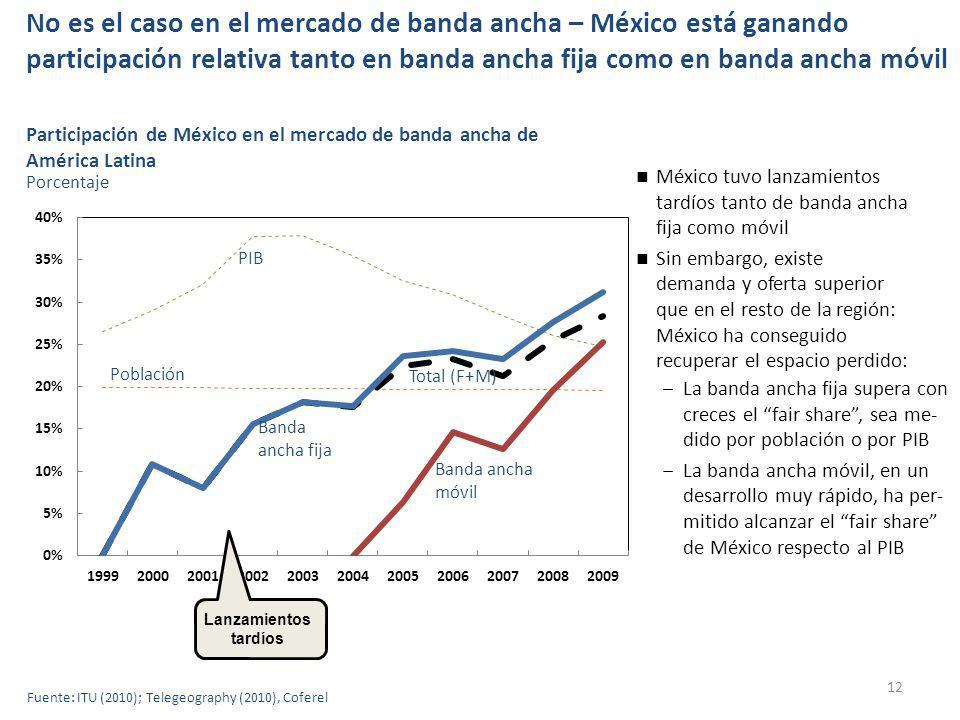 No es el caso en el mercado de banda ancha – México está ganando participación relativa tanto en banda ancha fija como en banda ancha móvil 12 Participación de México en el mercado de banda ancha de América Latina Porcentaje México tuvo lanzamientos tardíos tanto de banda ancha fija como móvil Sin embargo, existe demanda y oferta superior que en el resto de la región: México ha conseguido recuperar el espacio perdido: Banda ancha móvil Banda ancha fija Población Total (F+M) Lanzamientos tardíos PIB La banda ancha fija supera con creces el fair share, sea me- dido por población o por PIB La banda ancha móvil, en un desarrollo muy rápido, ha per- mitido alcanzar el fair share de México respecto al PIB Fuente: ITU (2010); Telegeography (2010), Coferel
