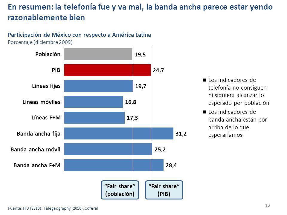 En resumen: la telefonía fue y va mal, la banda ancha parece estar yendo razonablemente bien 13 Los indicadores de telefonía no consiguen ni siquiera alcanzar lo esperado por población Los indicadores de banda ancha están por arriba de lo que esperaríamos Población PIB Líneas fijas Líneas móviles Líneas F+M Banda ancha fija Banda ancha móvil Banda ancha F+M Participación de México con respecto a América Latina Porcentaje (diciembre 2009) Fair share (población) Fair share (PIB) Fuente: ITU (2010); Telegeography (2010), Coferel