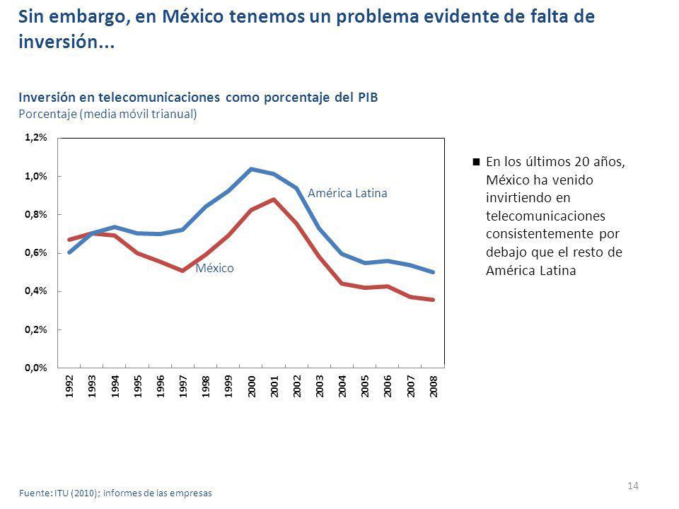 Sin embargo, en México tenemos un problema evidente de falta de inversión...