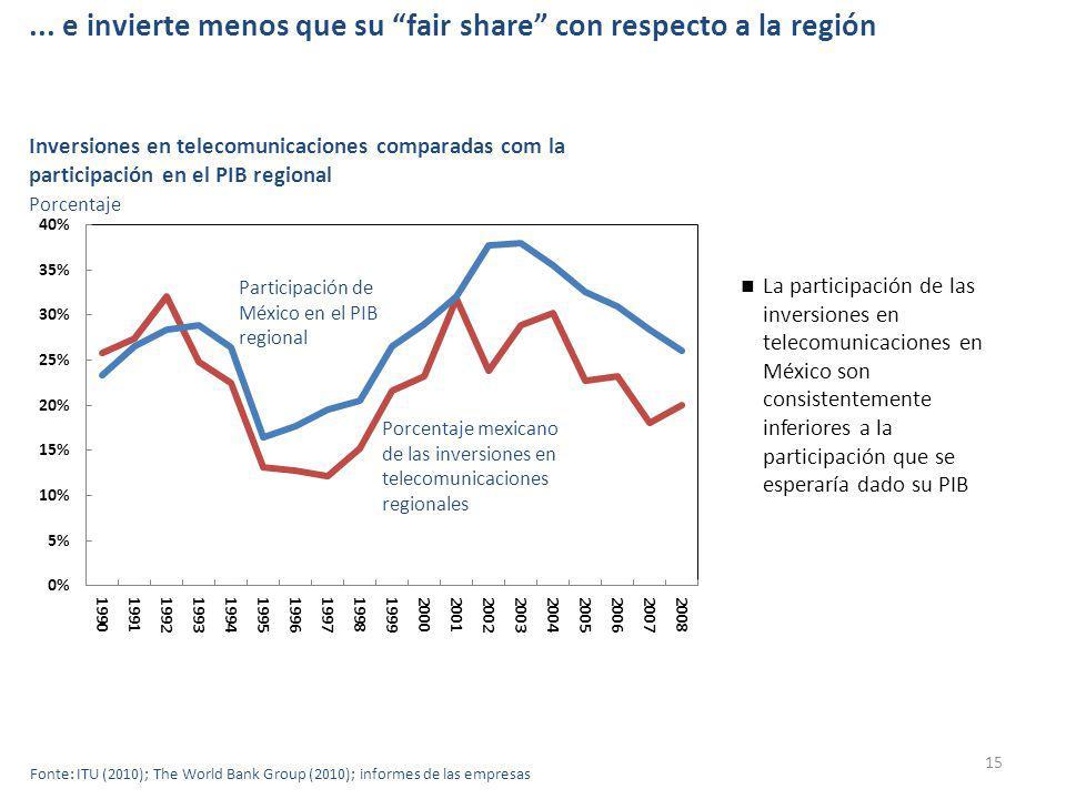 ... e invierte menos que su fair share con respecto a la región 15 Fonte: ITU (2010); The World Bank Group (2010); informes de las empresas Inversione
