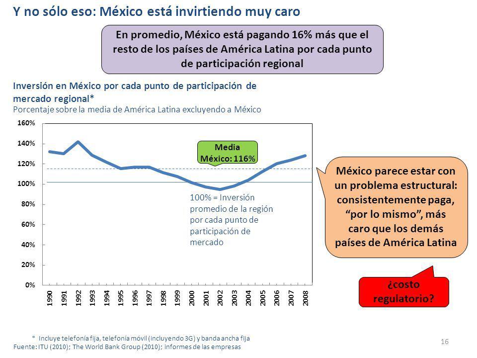 Y no sólo eso: México está invirtiendo muy caro 16 * Incluye telefonía fija, telefonía móvil (incluyendo 3G) y banda ancha fija Fuente: ITU (2010); The World Bank Group (2010); informes de las empresas Inversión en México por cada punto de participación de mercado regional* Porcentaje sobre la media de América Latina excluyendo a México 100% = Inversión promedio de la región por cada punto de participación de mercado Media México: 116% México parece estar con un problema estructural: consistentemente paga, por lo mismo, más caro que los demás países de América Latina ¿costo regulatorio.
