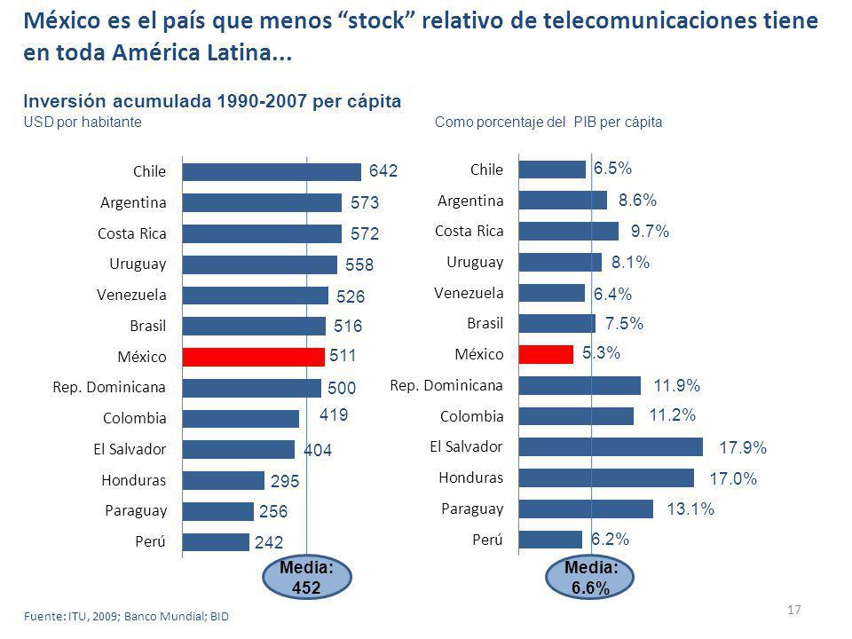 17 Inversión acumulada 1990-2007 per cápita Fuente: ITU, 2009; Banco Mundial; BID USD por habitante 642 573 572 558 516 526 511 500 419 404 295 256 242 Media: 452 6.5% 8.6% 9.7% 8.1% 6.4% 7.5% 5.3% 11.9% 11.2% 17.9% 17.0% 13.1% 6.2% Media: 6.6% Como porcentaje del PIB per cápita México es el país que menos stock relativo de telecomunicaciones tiene en toda América Latina...