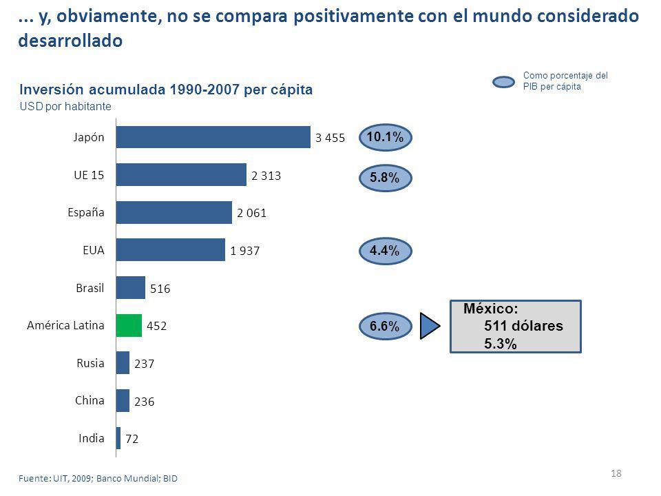 18 Inversión acumulada 1990-2007 per cápita USD por habitante 10.1%5.8%4.4%6.6% México: 511 dólares 5.3% Como porcentaje del PIB per cápita Fuente: UIT, 2009; Banco Mundial; BID...