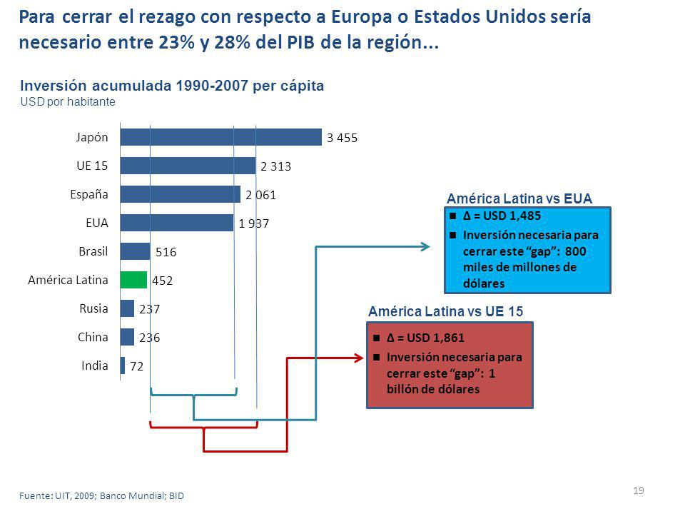 19 Inversión acumulada 1990-2007 per cápita USD por habitante Δ = USD 1,485 Inversión necesaria para cerrar este gap: 800 miles de millones de dólares Δ = USD 1,861 Inversión necesaria para cerrar este gap: 1 billón de dólares América Latina vs EUA América Latina vs UE 15 Fuente: UIT, 2009; Banco Mundial; BID Para cerrar el rezago con respecto a Europa o Estados Unidos sería necesario entre 23% y 28% del PIB de la región...