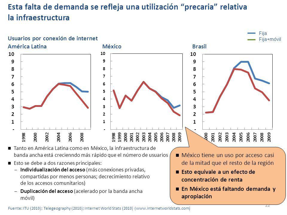 Esta falta de demanda se refleja una utilización precaria relativa la infraestructura 22 Fija Usuarios por conexión de internet Brasil Fija+móvil Tanto en América Latina como en México, la infraestructura de banda ancha está crecienndo más rápido que el número de usuarios Esto se debe a dos razones principales: Individualización del acceso (más conexiones privadas, compartidas por menos personas; decrecimiento relativo de los accesos comunitarios) Duplicación del acceso (acelerado por la banda ancha móvil) México tiene un uso por acceso casi de la mitad que el resto de la región Esto equivale a un efecto de concentración de renta En México está faltando demanda y apropiación Fuente: ITU (2010); Telegeography (2010); Internet World Stats (2010) (www.internetworldstats.com) América LatinaMéxico