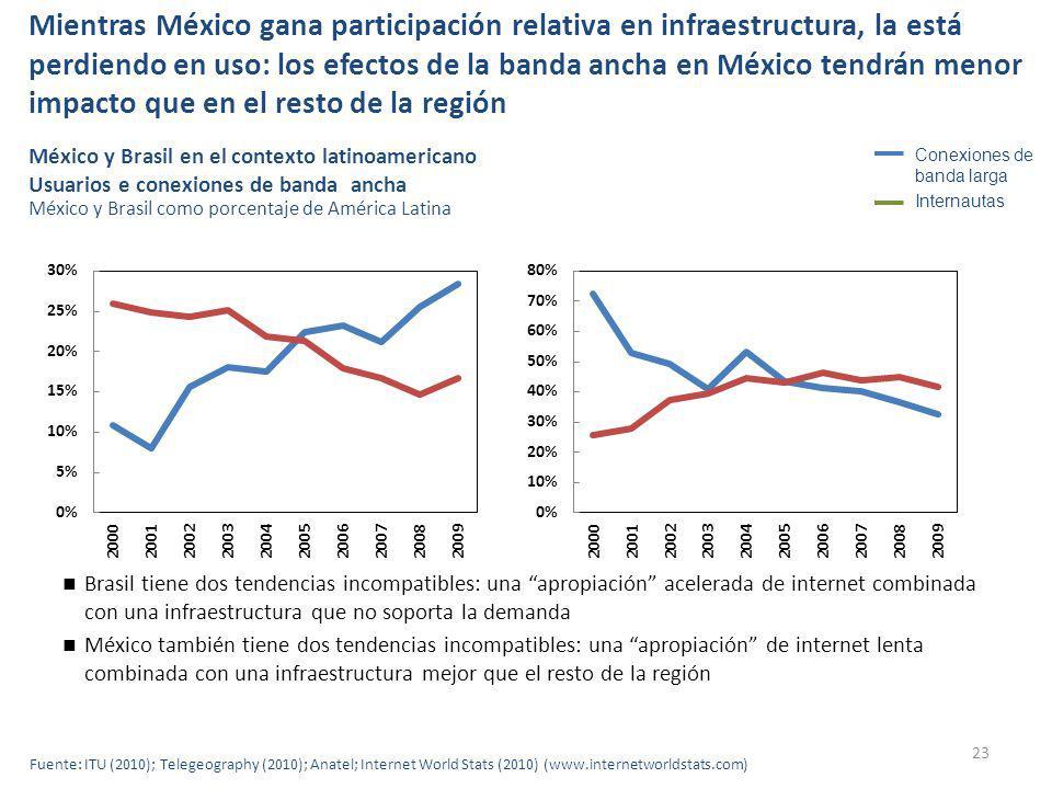 Mientras México gana participación relativa en infraestructura, la está perdiendo en uso: los efectos de la banda ancha en México tendrán menor impacto que en el resto de la región 23 México y Brasil en el contexto latinoamericano Usuarios e conexiones de banda ancha México y Brasil como porcentaje de América Latina Brasil tiene dos tendencias incompatibles: una apropiación acelerada de internet combinada con una infraestructura que no soporta la demanda México también tiene dos tendencias incompatibles: una apropiación de internet lenta combinada con una infraestructura mejor que el resto de la región Fuente: ITU (2010); Telegeography (2010); Anatel; Internet World Stats (2010) (www.internetworldstats.com) Conexiones de banda larga Internautas