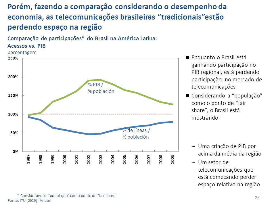 Porém, fazendo a comparação considerando o desempenho da economia, as telecomunicações brasileiras tradicionaisestão perdendo espaço na região 26 * Considerando a população como ponto de fair share Fonte: ITU (2010); Anatel Comparação de participações* do Brasil na América Latina: Acessos vs.
